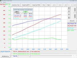 Torco Fuel Accelerator Chart The Big Fuel Test Boostane Adds 24 Rwhp