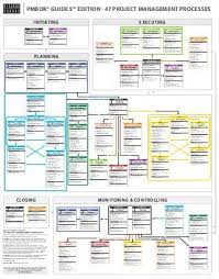 Pmp Process Chart 5th Edition Pmbok Guide 5th Edition Processes Flow In English Project