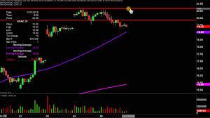 Ugaz Stock Chart Velocityshares 3x Long Natural Gas Etn Ugaz Stock Chart Technical Analysis For 11 06 19