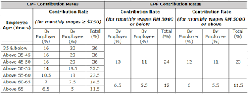 up to the age of 50 are obligated to contribute 20 of their wages into their respective cpf accounts every month the employer on the other hand