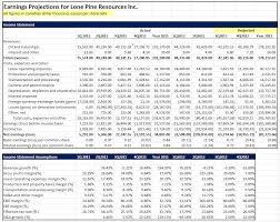 Financial Model Excel Spreadsheet Benish Akram Cfa Financial Model For Earnings Projections