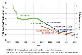 Fuel Economy Chart Canada Ldv Fuel Consumption And Ghg Emissions Where Theres A Will