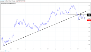 10 Year Chart Gold Prices Gold Price Forecast Brightens Amid Drop In Us Treasury Yields