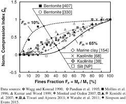 Soil Classification Chart Australia Revised Soil Classification System For Coarse Fine Mixtures