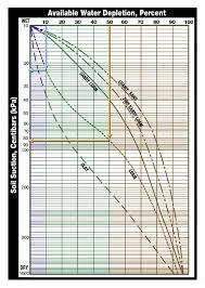 Plant Moisture Meter Chart Irrometer Soil Moisture Basics