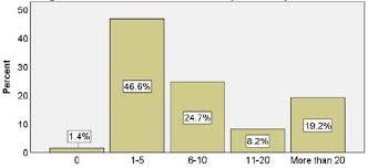 Mma Career Fair Employer Survey Findings Massachusetts