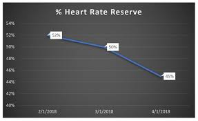 Mike Prevost Heart Rate Reserve Measuring Cardiovascular