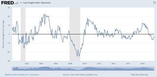 Cass Freight Index Economic Outlook Datatrek Research