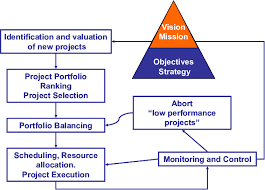 Project Portfolio Management Dynamic Process Download Scientific