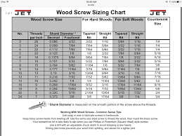 Wood Screw Sizing Chart Wood Screws Chart Wood