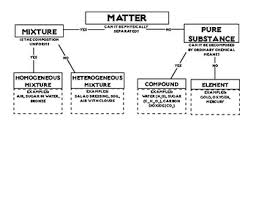 Classification Of Matter Flowchart