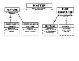 Flow Chart Of Classifying Matter Classification Of Matter Flowchart