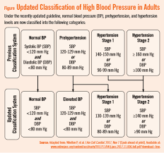 Stages Of Hypertension Chart Redefining Blood Pressure Levels Physicians Weekly