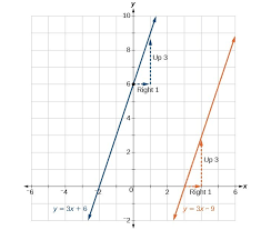 graph of two functions where the blue line is y 3x 6 and