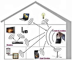 picking the right technologies for your home network design embedded figure 2 in wireless networks the devices are connected to a central hub or station using a wireless communication standard which in turn interacts