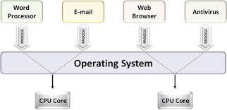 short essay on multitasking operating system ni com