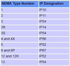 Nema Enclosure Types Chart Nema Enclosure Types Standards In 2019 Tools Instruments