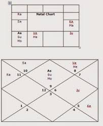Dimple Kapadia Birth Chart Bhrigu Nadi Astrology Research Portal Encyclopedia Of Vedic