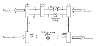 diagram of a single stage absorption heat transformer Transformer Schematic Diagram schematic diagram of a single stage absorption heat transformer isolation transformer schematic diagram