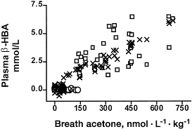Breath Acetone As A Measure Of Systemic Ketosis Assessed In