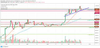 1 xbt to usd = 40,456.51 us dollars. Bitcoin May See 14 000 By The End Of August 2020 E Crypto News