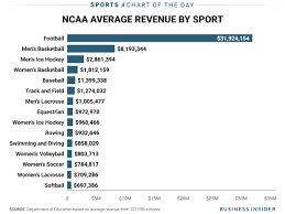 College Football Size Chart Chart How Much Money The Average College Sports Teams Make