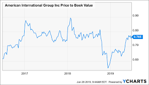 Aig Stock History Chart Aig Overall Upward Trend Far From Over Perfect Time To