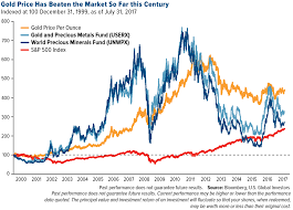 Gold Prices Vs S P 500 Since 2000 Topforeignstocks Com