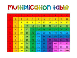 Multiplication Tables 1 10 Multiplication Table 1 10 By Creative Collection Tpt