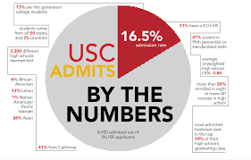 university releases admission statistics daily trojan design by katlyn lee
