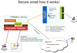 how imap works how does secure email work psmail net support pages