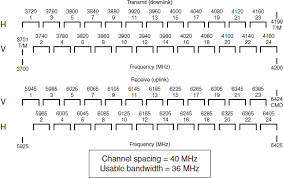 C Band Transponder Frequency Chart 9 Technology And The Opportunities For Interference
