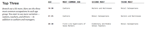 Most Common Job Interactive Monday What Is The Most Common Occupation By