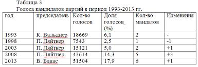 Сепаратизм в Европе история и современность г  2 4 Украинский сепаратизм в действии