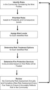 Tg 02 2019 Community Risk Assessment Guideline Ministry Of