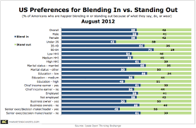 Charts August 2012 Ipsos Us Blend In V Stand Out August 2012 Png Marketing Charts