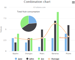 Highcharts Column Line And Pie Chart Tutlane