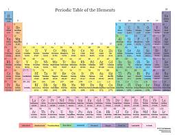 Chemical Elements Chart Look Up Element Facts On The Clickable Periodic Table