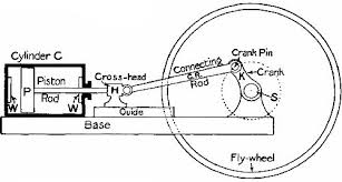 simple horizontal steam engine diagram simple diy wiring diagrams steam engine parts diagram diagram