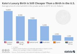 Chart Kates Luxury Birth Is Still Cheaper Than A Birth In