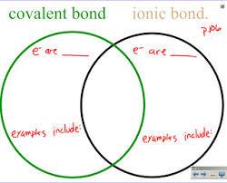 Ionic Vs Covalent Bonds Venn Diagram Mr Barcrofts Class February 2011