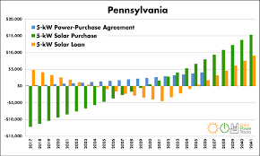 Pa Electric Rate Comparison Chart 2019 Pennsylvania Home Solar Incentives Rebates And Tax