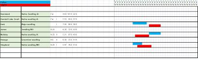 Uga Pecan Pollination Chart Pecan Pollination Chart Related Keywords Suggestions