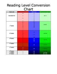 Raz Kids Correlation Chart Reading Level Conversion Chart Worksheets Teaching