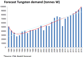 Ferro Tungsten Price Chart Tungsten When The Tough Get Going