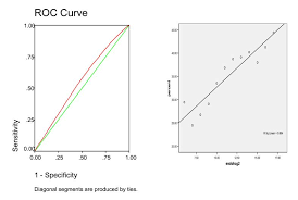 The Correlation Between Endometrial Thickness And Outcome Of