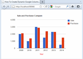 How To Draw Bar Chart In Asp Net Using C How To Create Dynamic Google Column Chart In An Asp Net Mvc