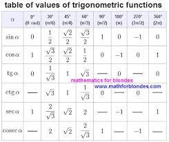 Table Of Values Of Trigonometric Functions Trigonometric
