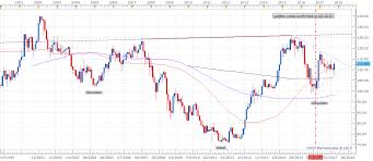 Jpy Usd Chart Usd Jpy Forecast Monthly Chart Looks Super Bullish