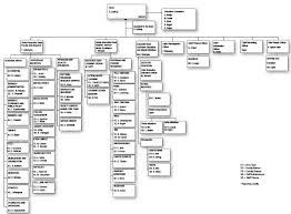 Business Organizational Chart Amazing Stephen M Ross School Of Business SPG